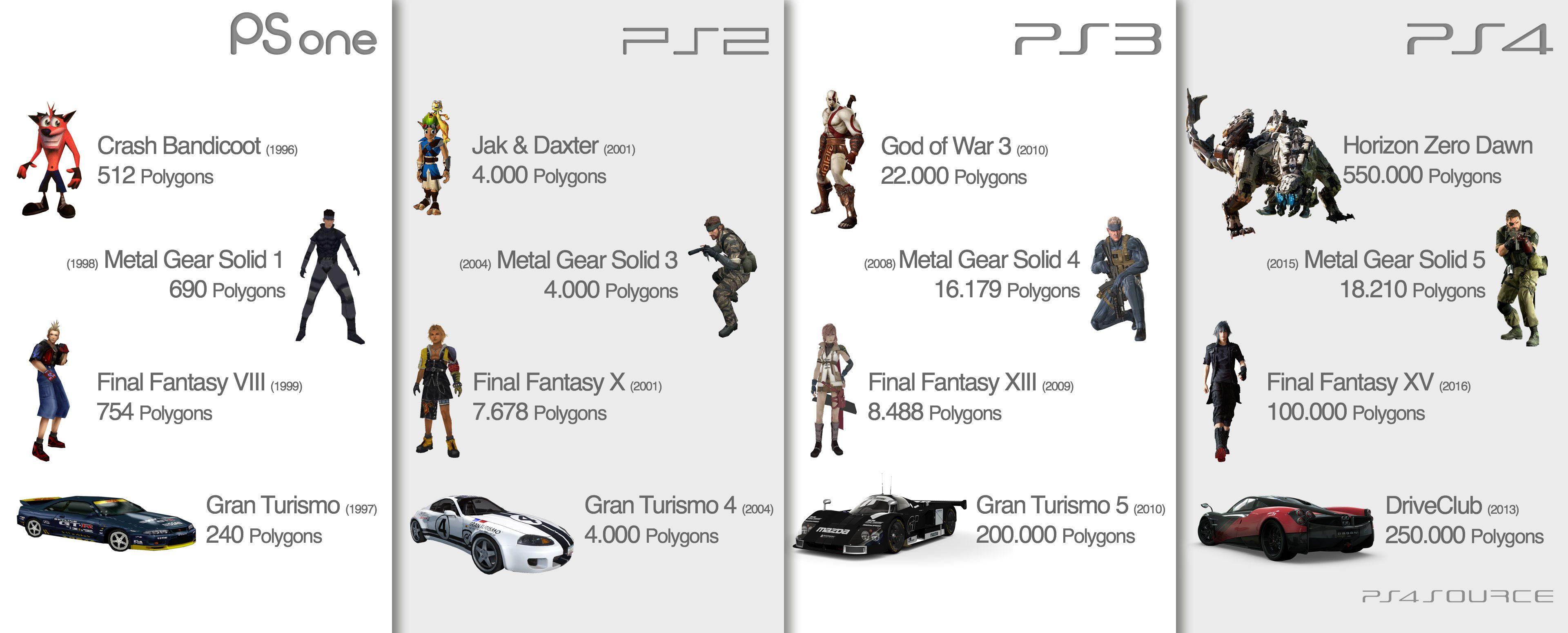 PlayStation Polygon Evolution aller Generationen